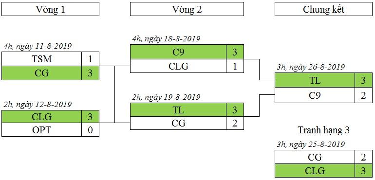Vòng Playoff LCS 2019 mùa hè