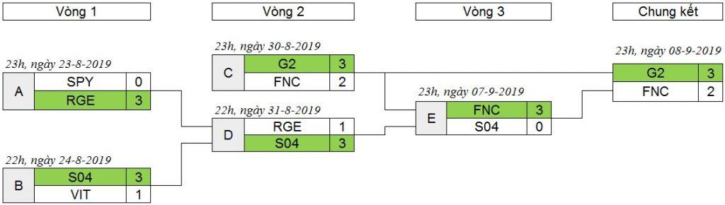 Vòng Playoff LEC 2019 mùa hè